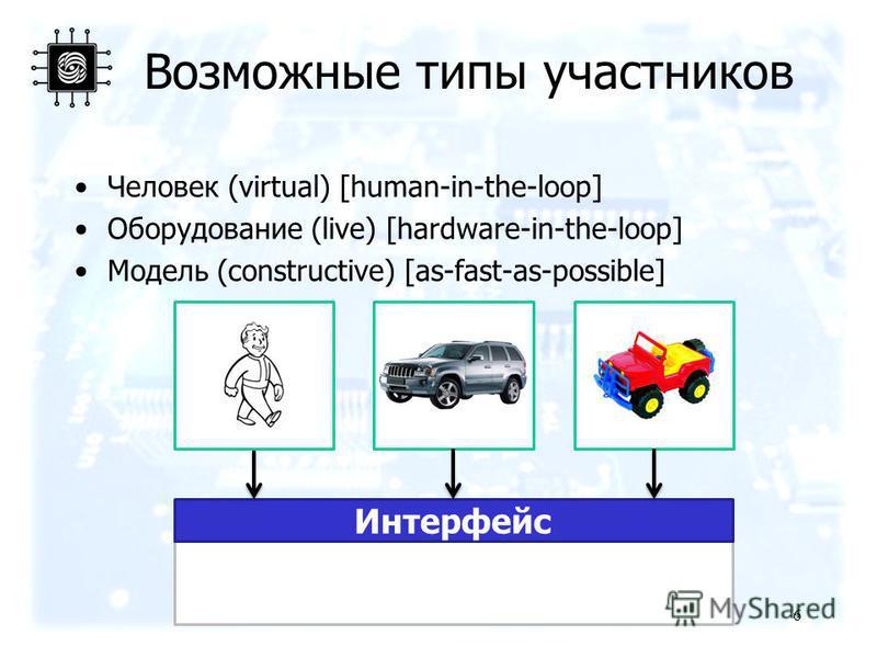 Distributed Interactive Simulator Интерфейс ??? Возможные типы участников Человек (virtual) [human-in-the-loop] Оборудование (live) [hardware-in-the-loop] Модель (constructive) [as-fast-as-possible] 6