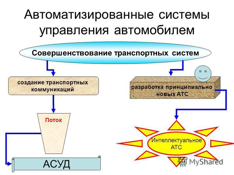 Автоматизированные системы управления автомобилем Совершенствование транспортных систем создание транспортных коммуникаций разработка принципиально новых АТС Поток АСУД Интеллектуальное АТС