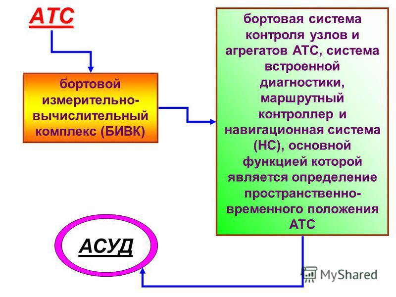 АТС бортовой измерительно- вычислительный комплекс (БИВК) бортовая система контроля узлов и агрегатов АТС, система встроенной диагностики, маршрутный контроллер и навигационная система (НС), основной функцией которой является определение пространстве