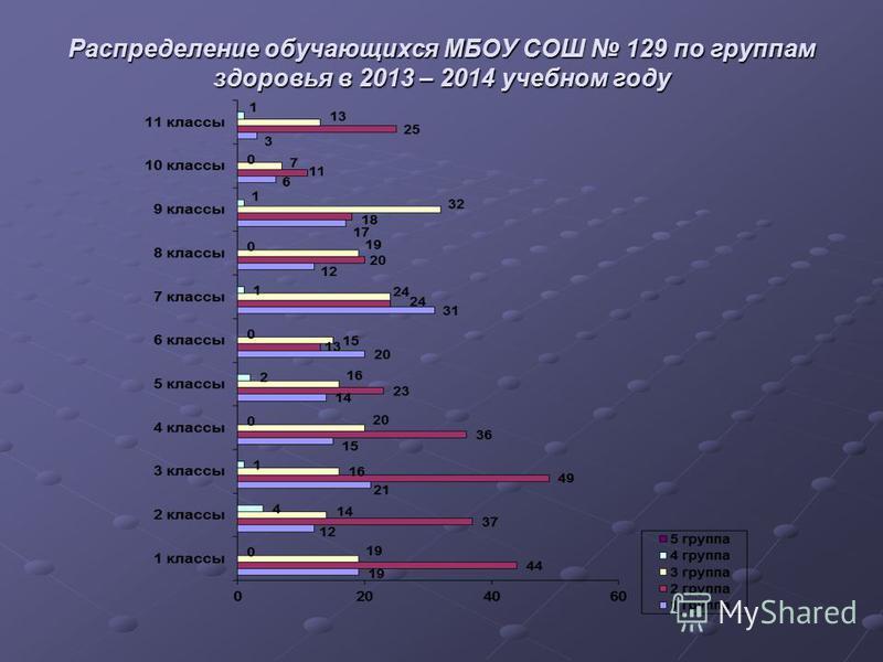 Распределение обучающихся МБОУ СОШ 129 по группам здоровья в 2013 – 2014 учебном году