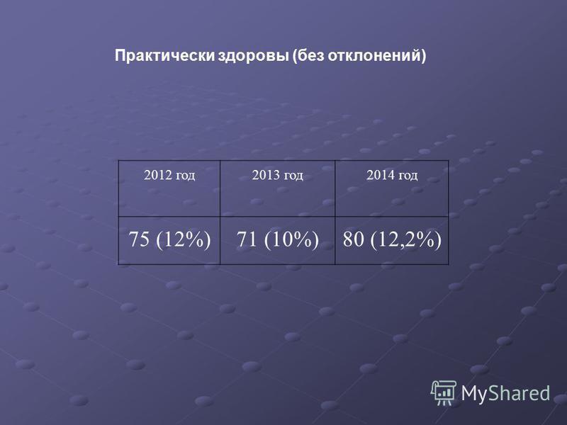 2012 год 2013 год 2014 год 75 (12%)71 (10%)80 (12,2%) Практически здоровы (без отклонений)