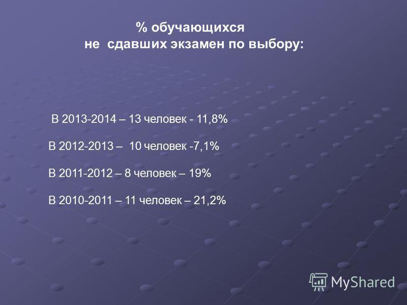 В 2013-2014 – 13 человек - 11,8% В 2012-2013 – 10 человек -7,1% В 2011-2012 – 8 человек – 19% В 2010-2011 – 11 человек – 21,2% % обучающихся не сдавших экзамен по выбору: