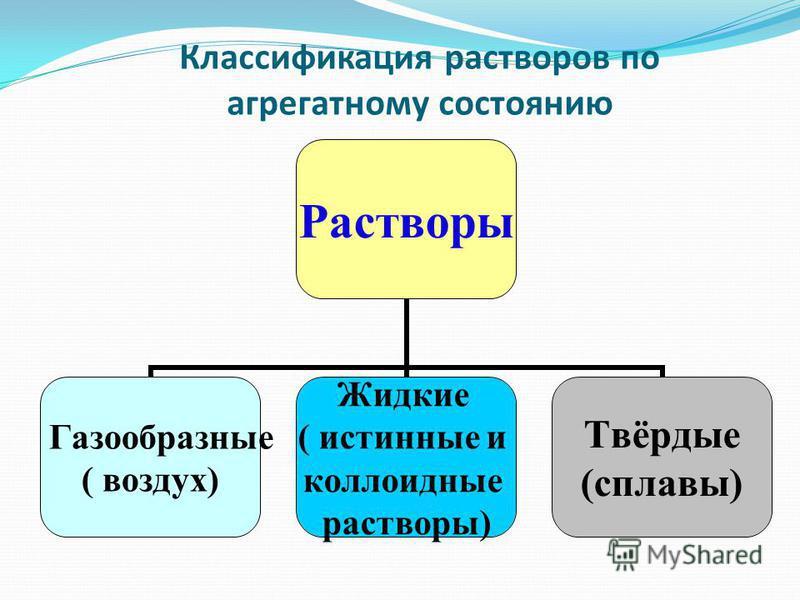Классификация растворов по агрегатному состоянию Растворы Газообразные ( воздух) Жидкие ( истинные и коллоидные растворы) Твёрдые (сплавы)