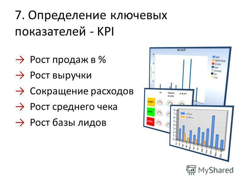 7. Определение ключевых показателей - KPI Рост продаж в % Рост выручки Сокращение расходов Рост среднего чека Рост базы лидов