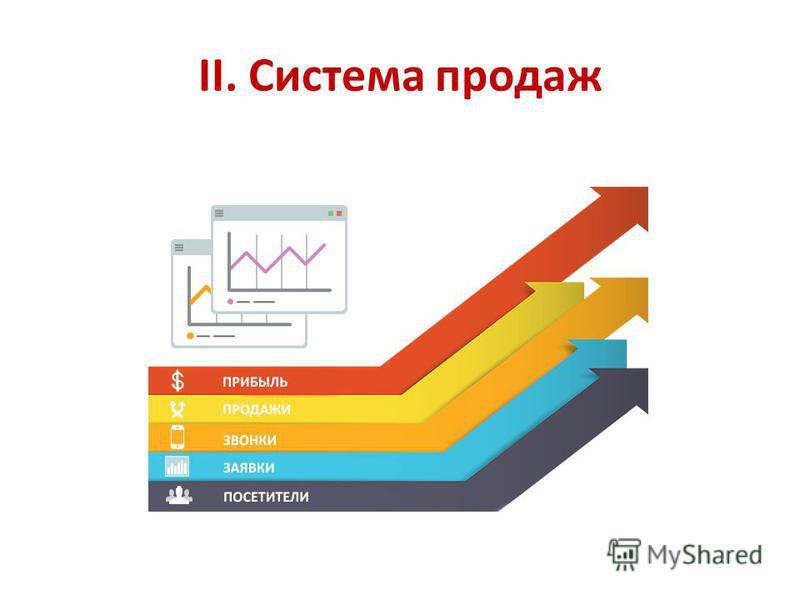 II. Система продаж