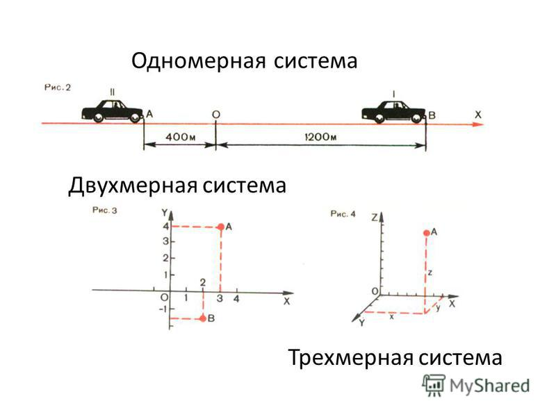Одномерная система Двухмерная система Трехмерная система
