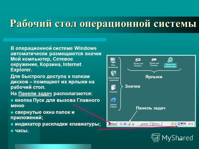 14 Рабочий стол операционной системы В операционной системе Windows автоматически размещаются значки Мой компьютер, Сетевое окружение, Корзина, Internet Explorer. Для быстрого доступа к папкам дисков – помещают их ярлыки на рабочий стол. На Панели за