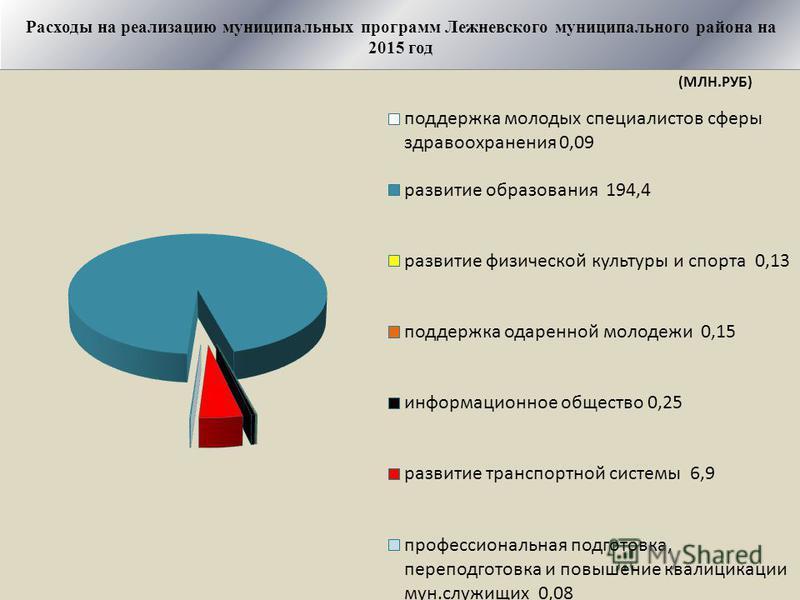 Расходы на реализацию муниципальных программ Лежневского муниципального района на 2015 год