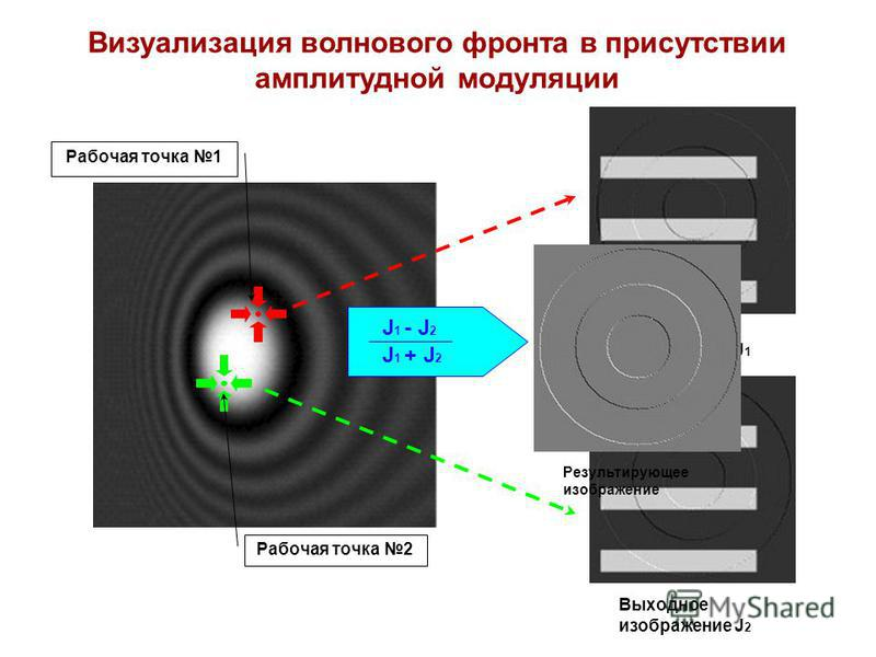 Визуализация волнового фронта в присутствии амплитудной модуляции Рабочая точка 1 Рабочая точка 2 Выходное изображение J 1 Выходное изображение J 2 J 1 + J 2 J 1 - J 2 Результирующее изображение