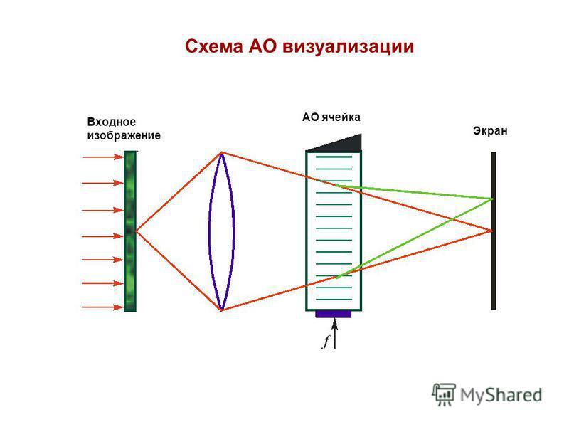 Cхема АО визуализации Входное изображение АО ячейка Экран