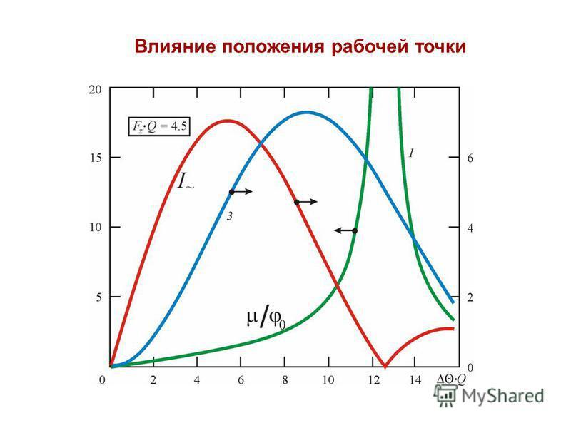 Влияние положения рабочей точки