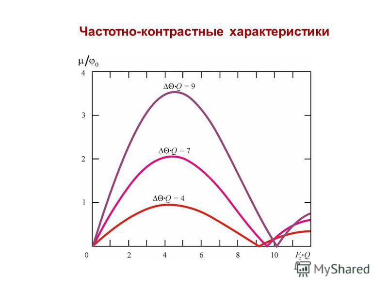 Частотно-контрастные характеристики
