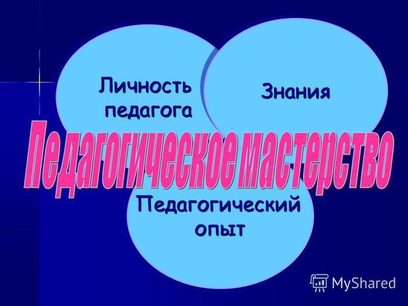 Личностьпедагога Личностьпедагога Педагогическийопыт Педагогическийопыт Знания Знания