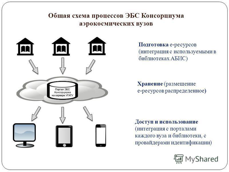 Общая схема процессов ЭБС Консорциума аэрокосмических вузов Доступ и использование (интеграция с порталами каждого вуза и библиотеки, с провайдерами идентификации) Хранение (размещение е-ресурсов распределенное) Подготовка е-ресурсов (интеграция с ис