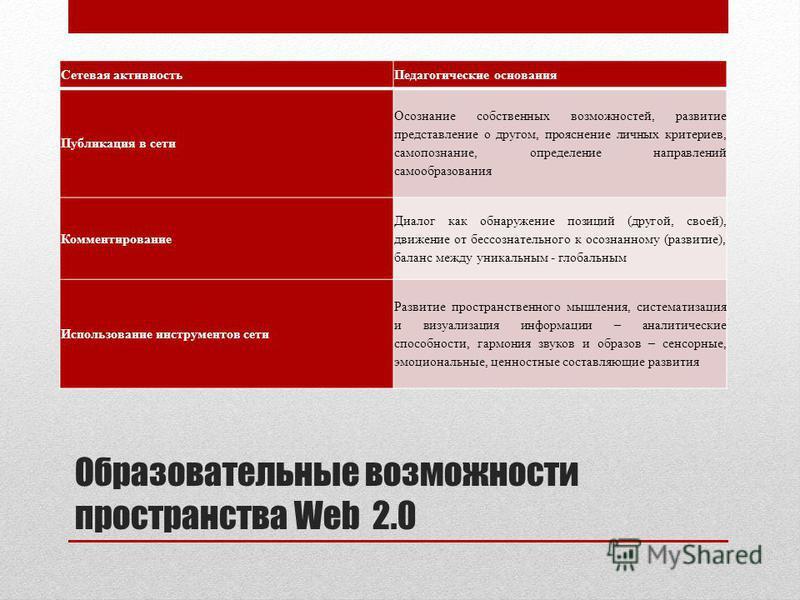 Образовательные возможности пространства Web 2.0 Сетевая активность Педагогические основания Публикация в сети Осознание собственных возможностей, развитие представление о другом, прояснение личных критериев, самопознание, определение направлений сам