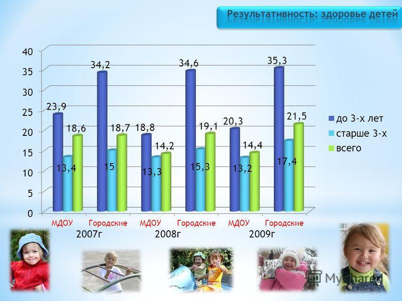 2007 г 2008 г 2009 г