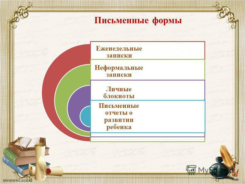 Письменные формы Еженедельные записки Неформальные записки Личные блокноты Письменные отчеты о развитии ребенка
