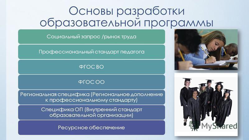 Основы разработки образовательной программы Социальный запрос /рынок труда Профессиональный стандарт педагогаФГОС ВОФГОС ОО Региональная специфика (Региональное дополнение к профессиональному стандарту) Специфика ОП (Внутренний стандарт образовательн