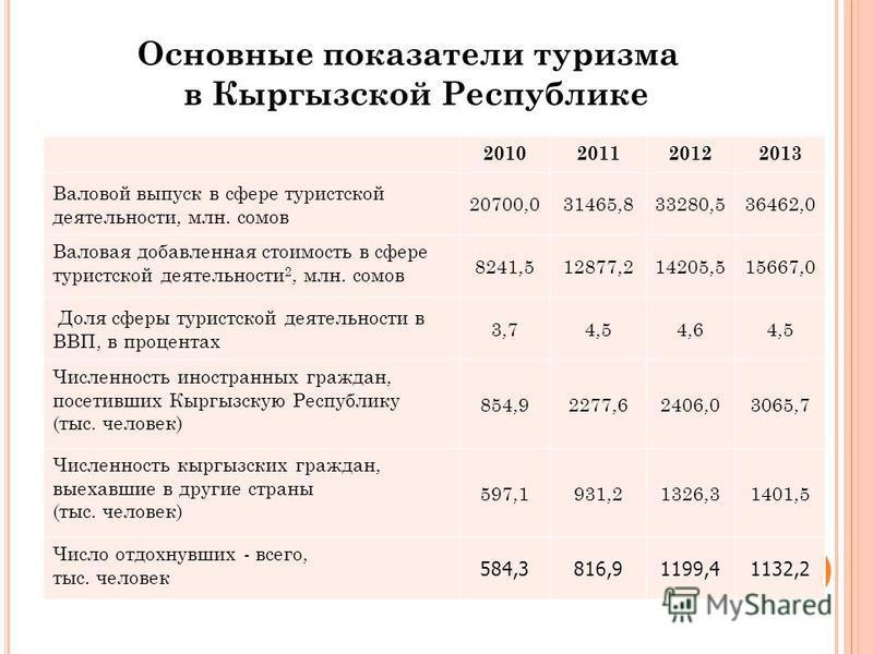 Основные показатели туризма в Кыргызской Республике 2010201120122013 Валовой выпуск в сфере туристской деятельности, млн. сомов 20700,031465,833280,536462,0 Валовая добавленная стоимость в сфере туристской деятельности 2, млн. сомов 8241,512877,21420