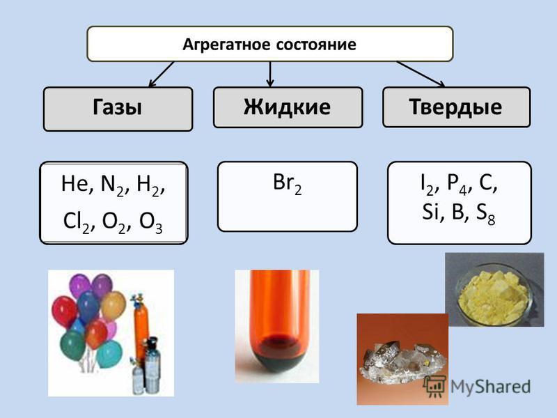 Агрегатное состояние Газы Не, N 2, Н 2, Cl 2, O 2, O 3 Жидкие Твердые Br 2 I 2, P 4, C, Si, B, S 8