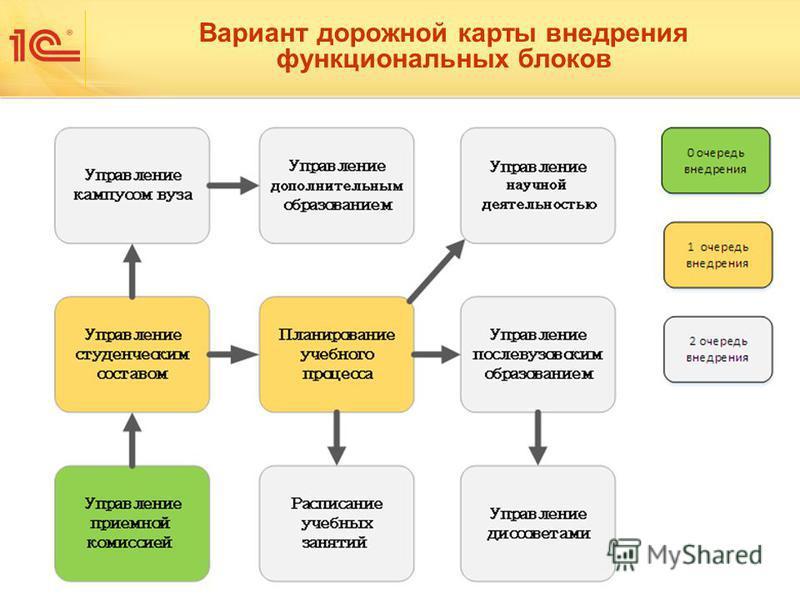 Вариант дорожной карты внедрения функциональных блоков