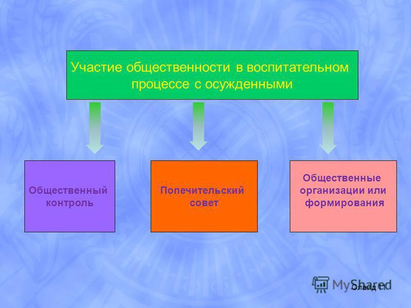 Участие общественности в воспитательном процессе с осужденными Общественный контроль Попечительский совет Общественные организации или формирования Слайд 11