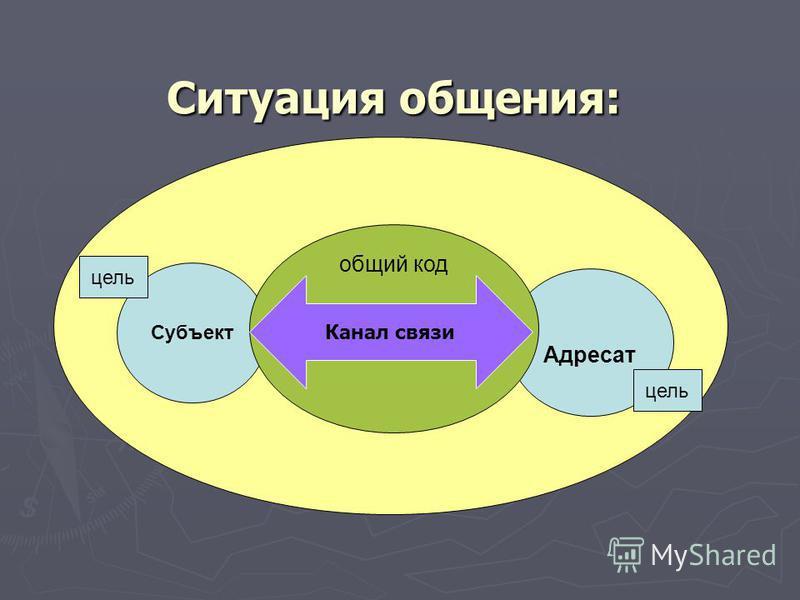 Ситуация общения: Адресат Субъект цель общий код Канал связи