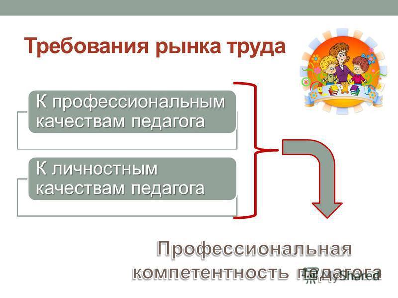 Требования рынка труда К профессиональным качествам педагога К личностным качествам педагога