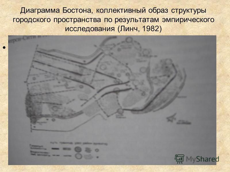Диаграмма Бостона, коллективный образ структуры городского пространства по результатам эмпирического исследования (Линч, 1982) Вставить рисунок!