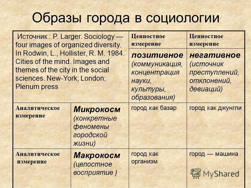 Источник : P. Larger. Sociology four images of organized diversity. In Rodwin, L., Hollister, R. M. 1984. Cities of the mind. Images and themes of the city in the social sciences. New-York; London; Plenum press Ценностное измерение Ценностное измерен