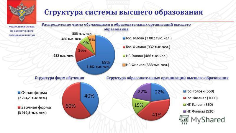 Структура системы высшего образования (2 253,2 тыс. чел.) Распределение числа обучающихся в образовательных организаций высшего образования 3 882 тыс. чел.