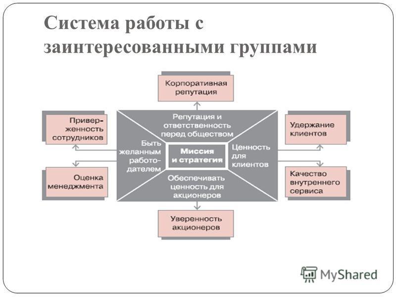 Cистема работы с заинтересованными группами