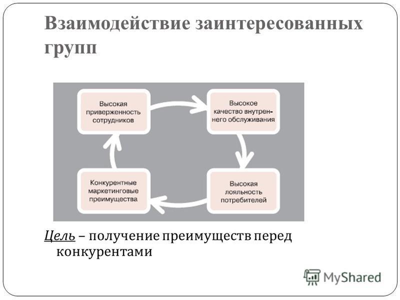 Взаимодействие заинтересованных групп Цель – получение преимуществ перед конкурентами