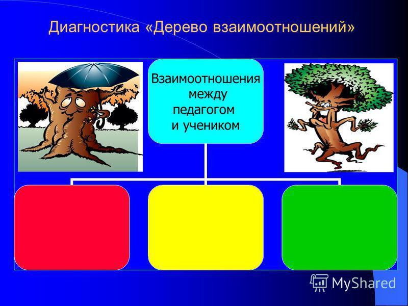 Диагностика «Дерево взаимоотношений» Взаимоотношения между педагогом и учеником