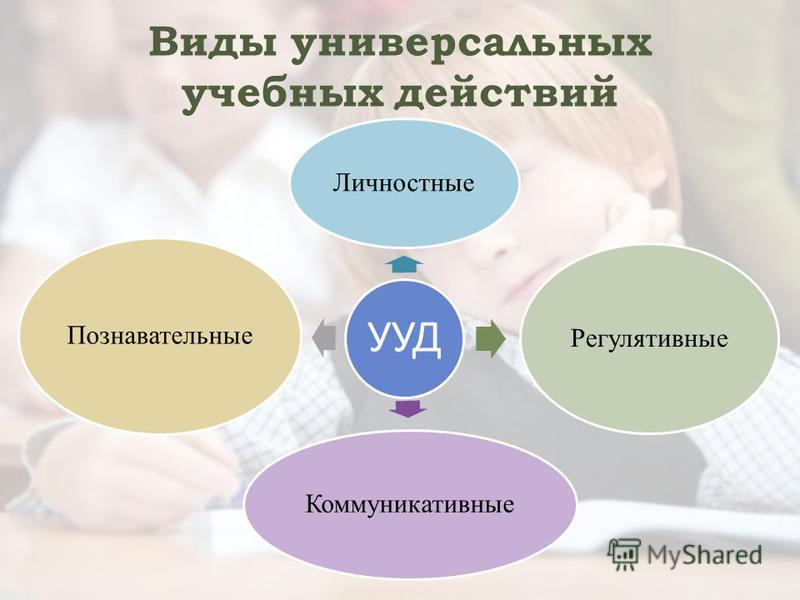 Виды универсальных учебных действий УУД Личностные Регулятивные Коммуникативные Познавательные