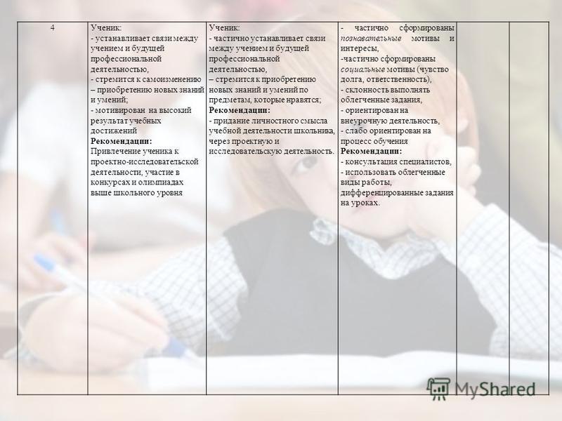 4Ученик: - устанавливает связи между учением и будущей профессиональной деятельностью, - стремится к самоизменению – приобретению новых знаний и умений; - мотивирован на высокий результат учебных достижений Рекомендации: Привлечение ученика к проектн