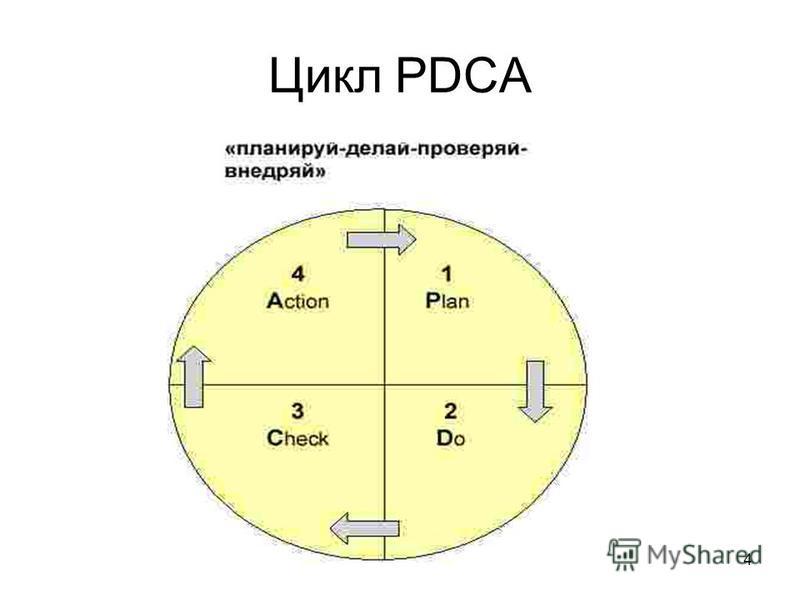 4 Цикл PDCA