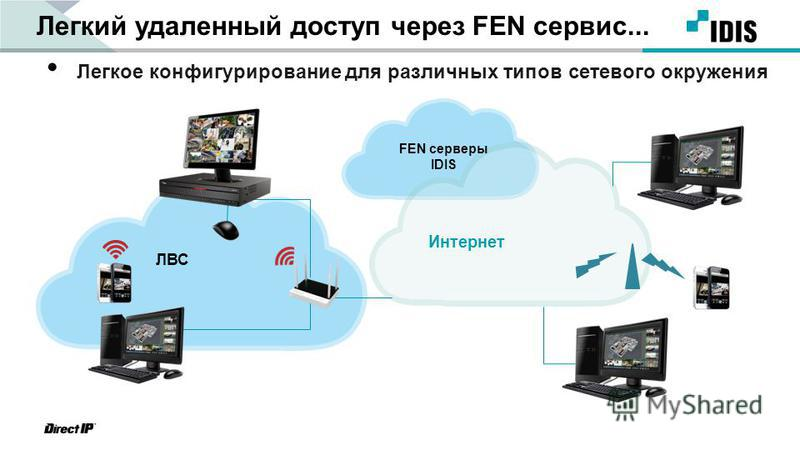 Легкий удаленный доступ через FEN сервис... Легкое конфигурирование для различных типов сетевого окружения Интернет FEN серверы IDIS ЛВС