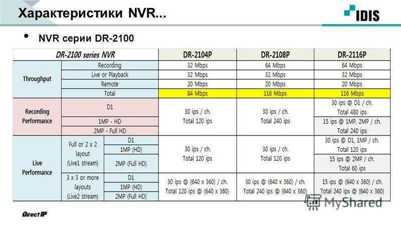 Характеристики NVR... NVR серии DR-2100