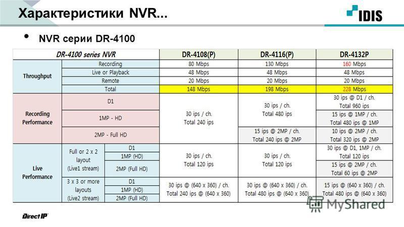 Характеристики NVR... NVR серии DR-4100