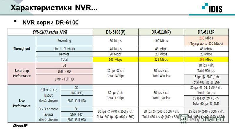 Характеристики NVR... NVR серии DR-6100