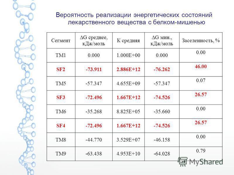 Вероятность реализации энергетических состояний лекарственного вещества с белком-мишенью Сегмент ΔG среднее, к Дж/моль К средняя ΔG мин., к Дж/моль Заселенность, % TM10.0001.000E+000.000 0.00 SF2-73.9112.886E+12-76.262 46.00 TM5-57.3474.655E+09-57.34