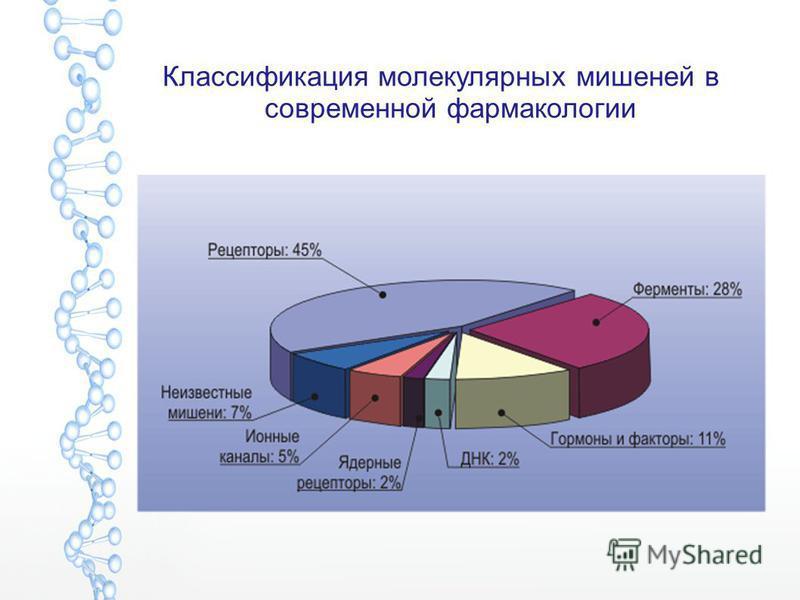 Классификация молекулярных мишеней в современной фармакологии