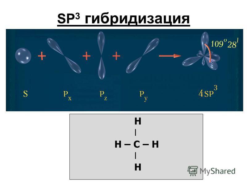 SP 3 гибридизация Н ǀ Н – С – Н ǀ Н