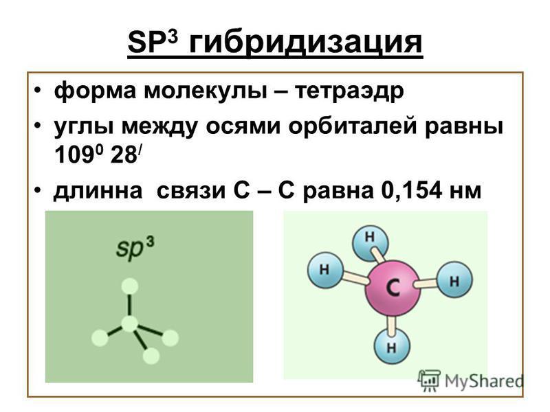 SP 3 гибридизация форма молекулы – тетраэдр углы между осями орбиталей равны 109 0 28 / длинна связи С – С равна 0,154 нм