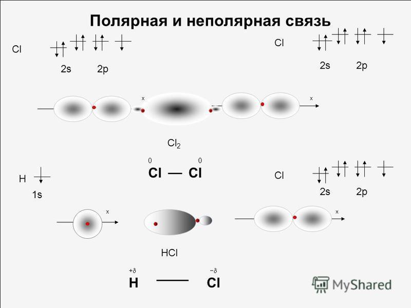 x H Cl HCl 1s 2s 2p x + H Cl Полярная и неполярная связь x x Cl 2s 2p Cl 2 0 Cl