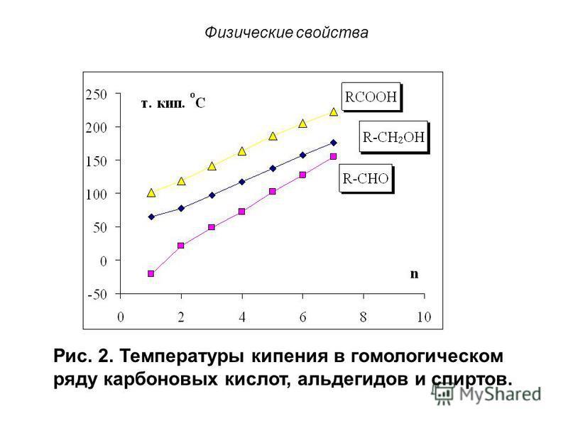 Физические свойства Низшие жирные кислоты представляют собой легкоподвижные жидкости, средние члены – масла, высшие – твёрдые кристаллические вещества. Рис. 1. Температуры плавления карбоновых кислот.