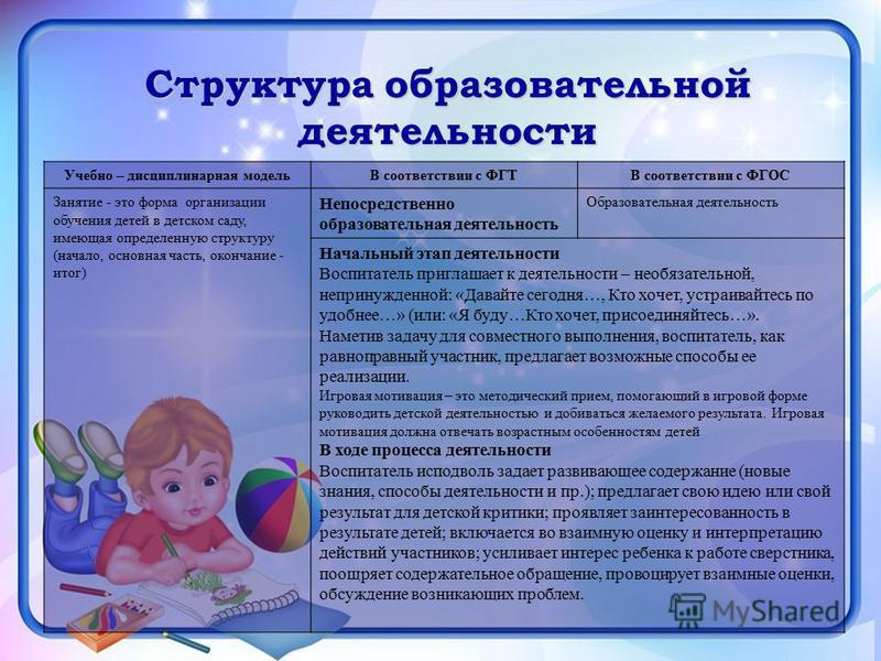 Структура образовательной деятельности Учебно – дисциплинарная модельВ соответствии с ФГТВ соответствии с ФГОС Занятие - это форма организации обучения детей в детском саду, имеющая определенную структуру (начало, основная часть, окончание - итог) Не