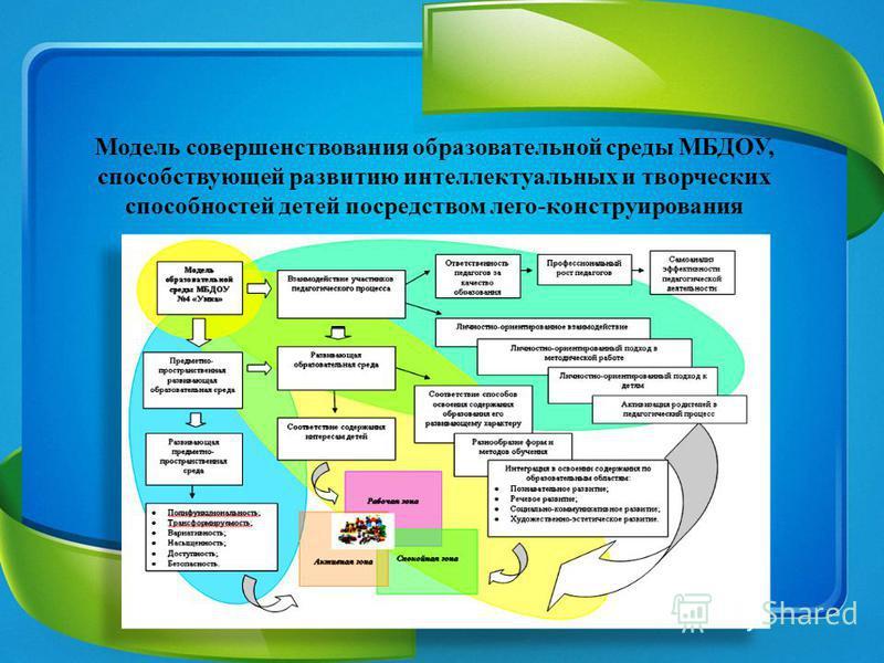 Модель совершенствования образовательной среды МБДОУ, способствующей развитию интеллектуальных и творческих способностей детей посредством лего-конструирования