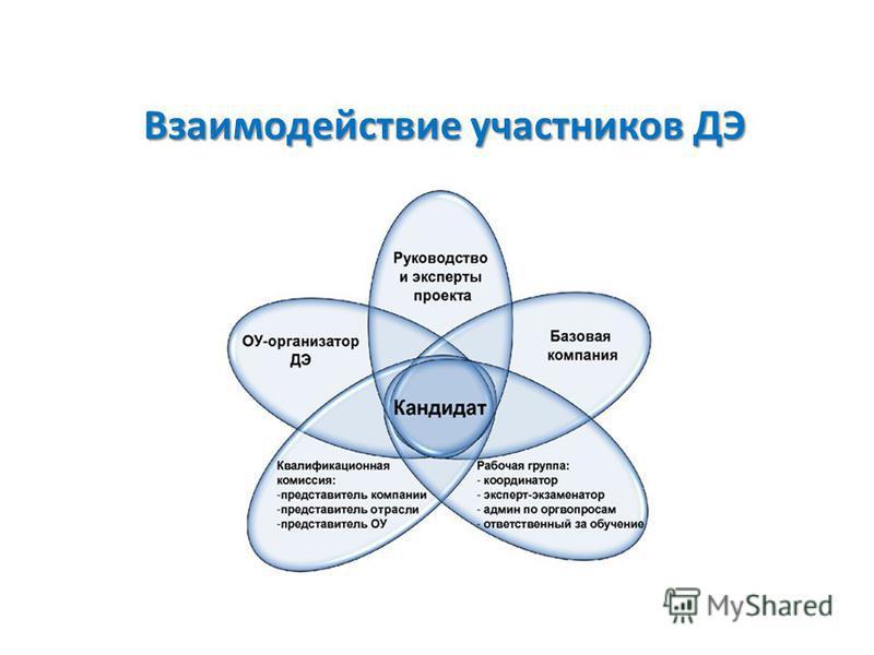 Взаимодействие участников ДЭ